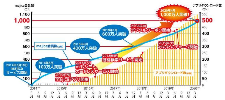 電子マネー「majica」会員1000万人突破