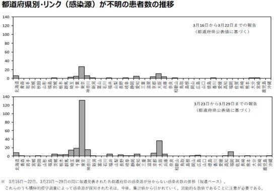 都道府県別・リンク(感染源)が不明の患者数の推移