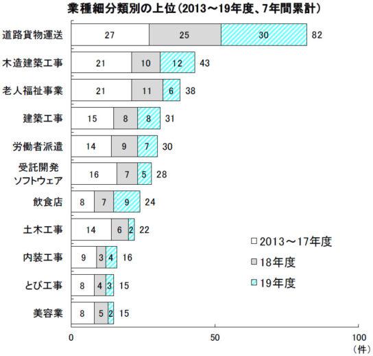業種細分類別の上位(2013~2019年度、7年間累計