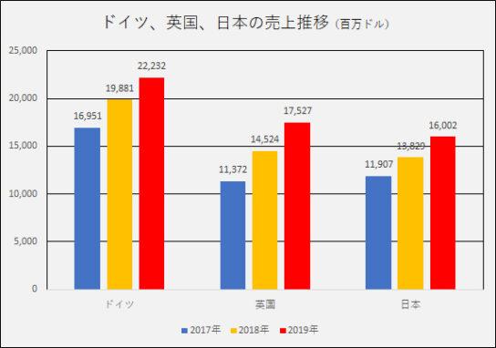 ドイツ、英国、日本の売上推移