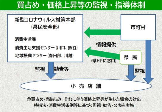 20200408saitama 544x375 - 埼玉県/緊急事態宣言「買占め・価格上昇等」監視・指導