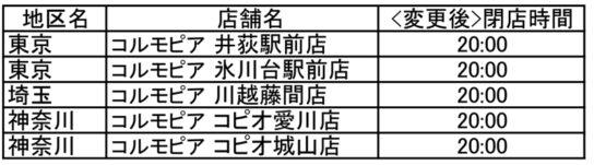 20200408sami2 544x151 - サミット/衣料館「コルモピア」26店休業「時短営業」5店