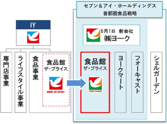 新会社への組織再編イメージ