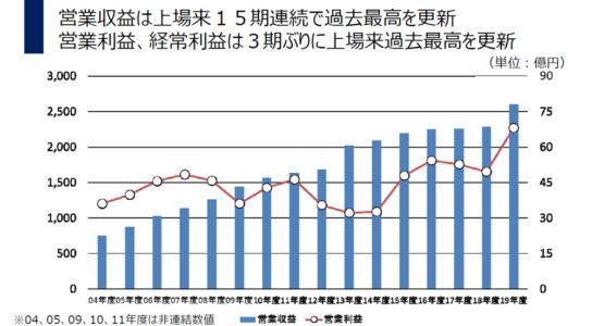 営業収益は15期連続で過去最高