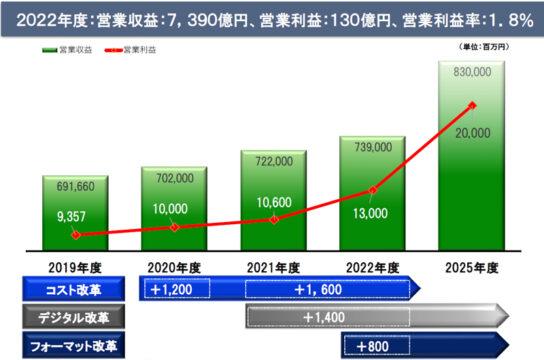 2022年度営業収益7390億円、営業利益130億円目指す