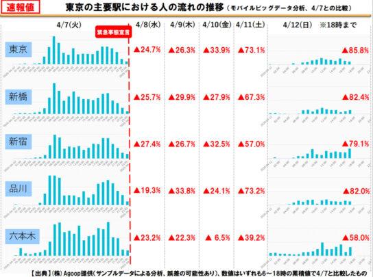 東京の主要駅における人の流れの推移