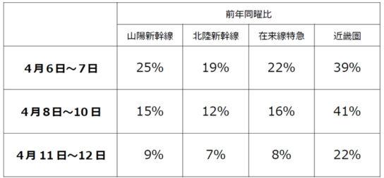 新幹線・在来線特急も利用者が大幅減
