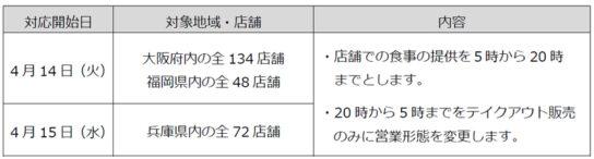 大阪・福岡・兵庫全店で時短営業