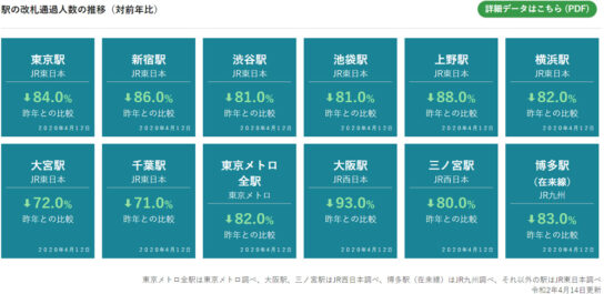 駅の改札通過人数の推移(対前年比)