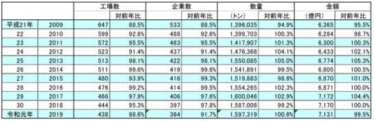 国内生産量は加工最高水準