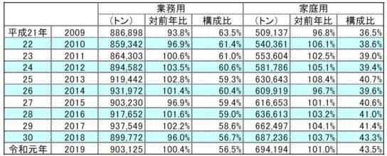 業務用数量0.4%増