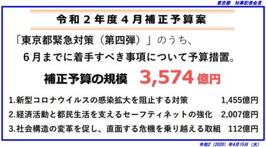 東京都緊急対策第4弾