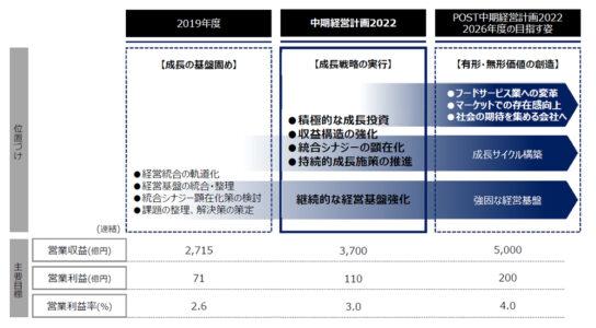 2022年度には営業収益3700億円目標