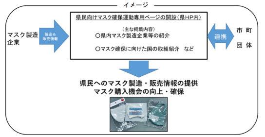 20200416totigi2 544x282 - 栃木県/「県民向けマスク確保専用ページ」製造・販売の情報集約