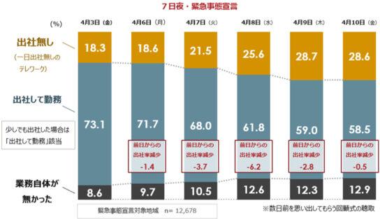緊急事態宣言地域の7都府県における出社率
