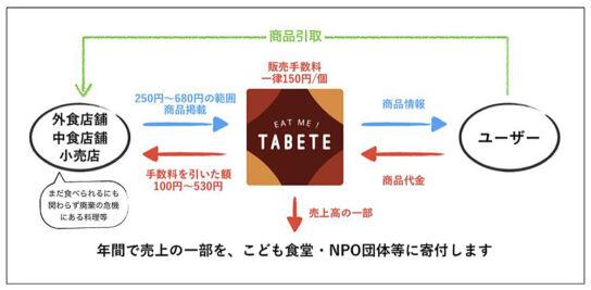 TABETEのビジネスモデル
