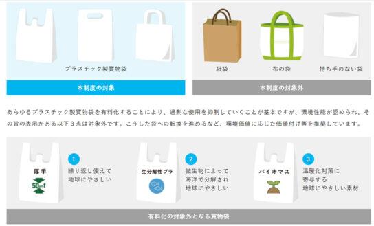 有料化の対象となる袋と例外