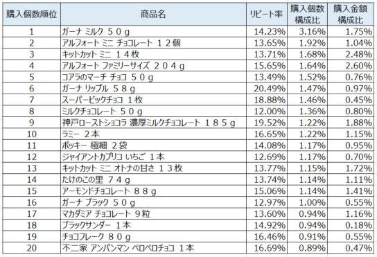 チョコレート2020年1月~3月ランキング(購入個数順)