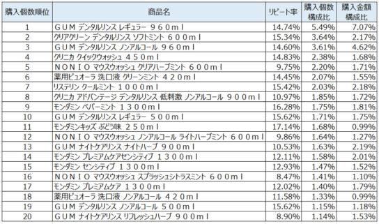洗口液2020年1月~3月ランキング(購入個数順)