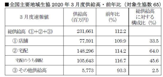 全国主要地域生協2020年3月度供給高