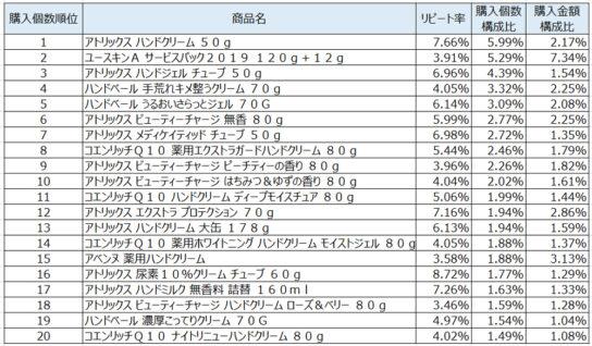 ハンドクリーム2020年1月~3月ランキング(購入個数順)