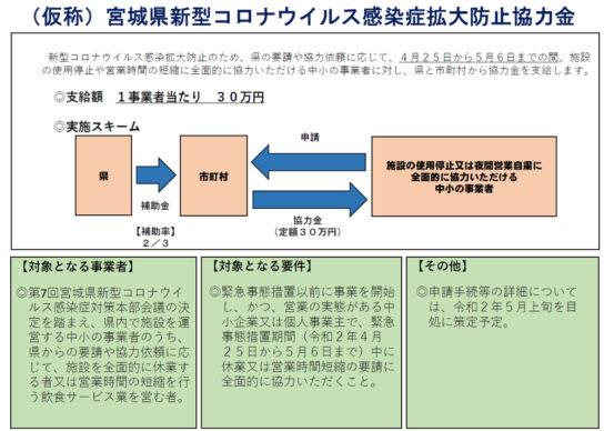 20200424miyagi 544x388 - 宮城県/「新型コロナウイルス感染症拡大防止協力金」1事業者30万円