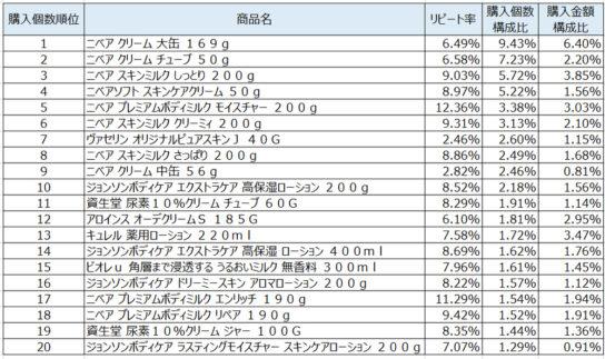 ボディローション2020年1月~3月ランキング(購入個数順)