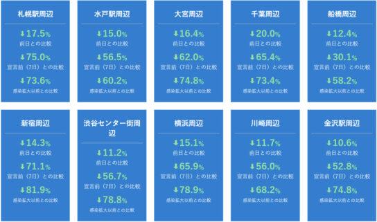 13都道府県(特定警戒都道府県)の人口変動分析