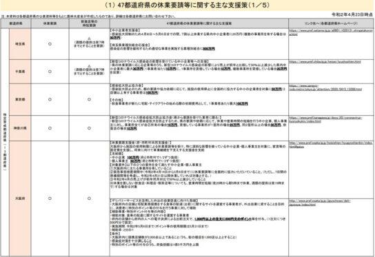 47都道府県の休業要請等に関する主な支援策