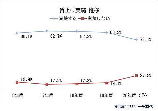 20200430tsr1 544x381 - 2020年度賃上げ/実施予定企業72.1%、過去5年で最低に
