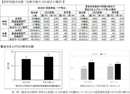 前年同組合比較(比較可能な329組合の集計)