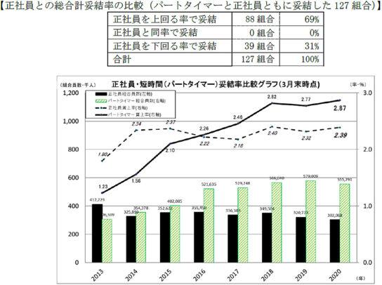 正社員との総合計妥結率の比較(パートタイマーと正社員ともに妥結した127組合)