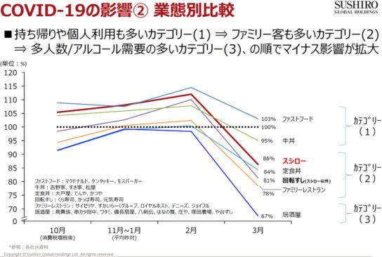 20200507sushiro2 544x366 - スシロー/4月売上44.4%減も「テイクアウト単価」3000円程度に増加