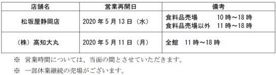 「松坂屋静岡店」「高知大丸」営業再開