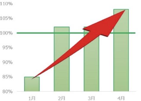 「淡麗グリーンラベル」販売4月1割増