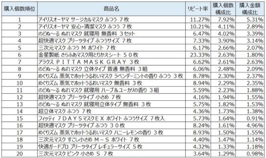 マスク2020年2月~4月ランキング(購入個数順)