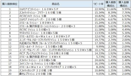 ティッシュ2020年2月~4月ランキング(購入個数順)