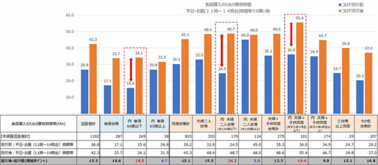 新型コロナウイルス流行前後における「平日・お昼時間帯」の利用率変化