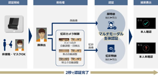 認証フローのイメージ図
