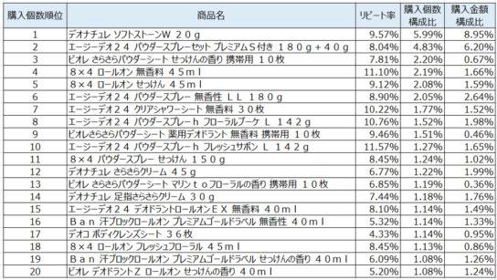 制汗防臭剤2020年2月~4月ランキング(購入個数順)