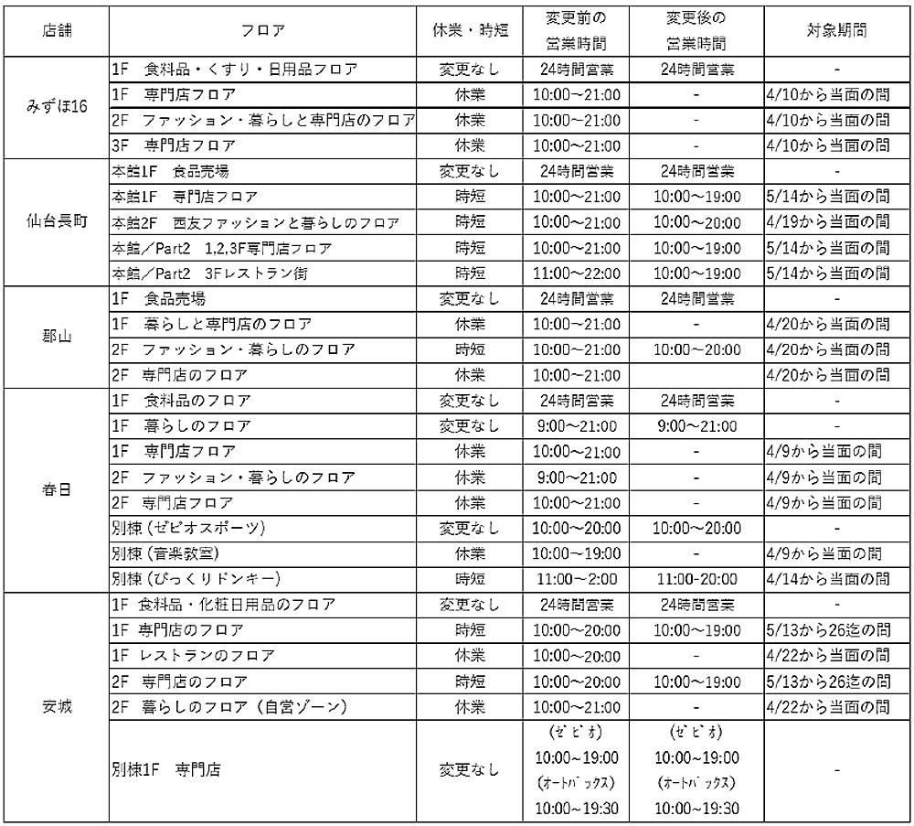 20200514seiyu - 西友/混雑緩和で6月「5%オフ」休止、セゾンカードで毎日3%オフ実施
