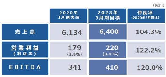 2023年3月期の売上高6400億円目標