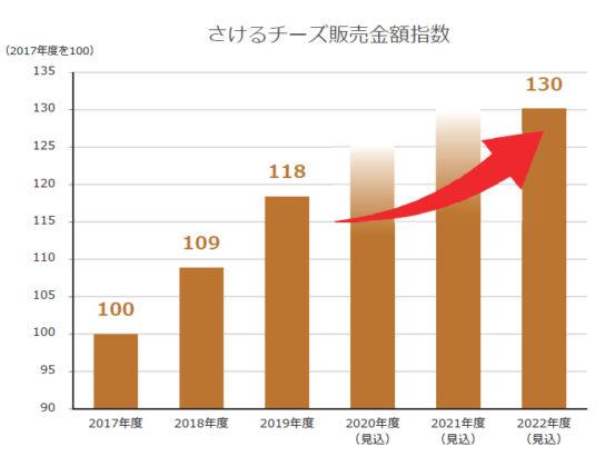 さけるチーズ2022年度は2017年度比1.3倍を目指す