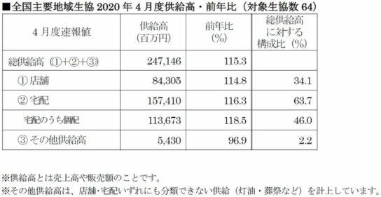 全国主要地域生協2020年4月度供給高・前年比