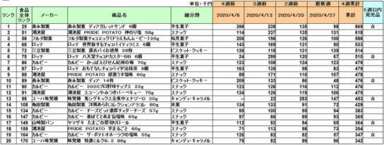 20200522kashi 544x206 - お菓子/4月1位は森永製菓「ディアガレットサンド」