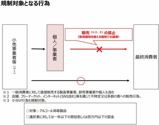 20200522meti 544x427 - 経産省/「消毒等用アルコール」転売禁止で政令公布
