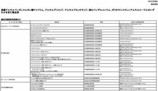 20200522nite1 544x313 - 経産省/新型コロナウイルスに有効な「家庭用洗剤リスト」公表