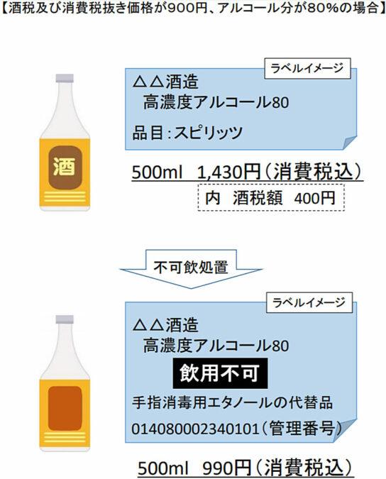 酒税非課税の概要