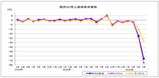 20200522sc 544x268 - ショッピングセンター/休業・外出自粛響き4月既存SC売上68.8%減