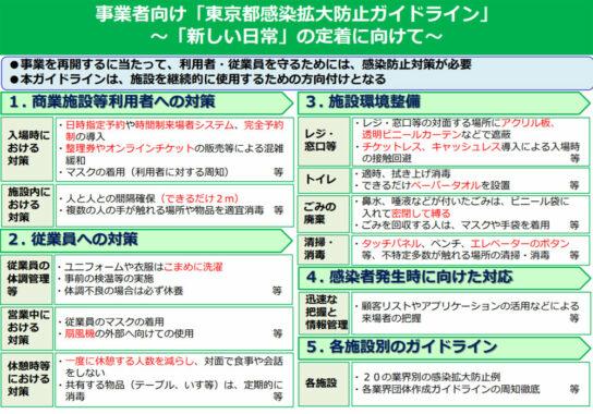 事業者向け 東京都感染拡大防止ガイドライン